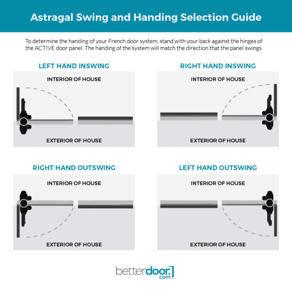 Astragal swing and handing selection guide