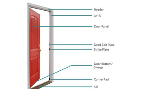 Your Handy Guide to the Parts of a Door FrameBetterDoor