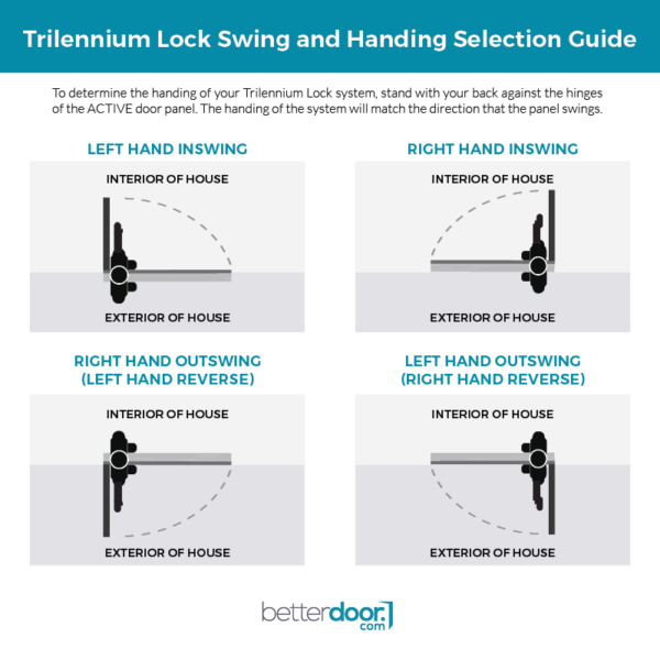 Trilennium® Lock Swing and Handing Selection Guide